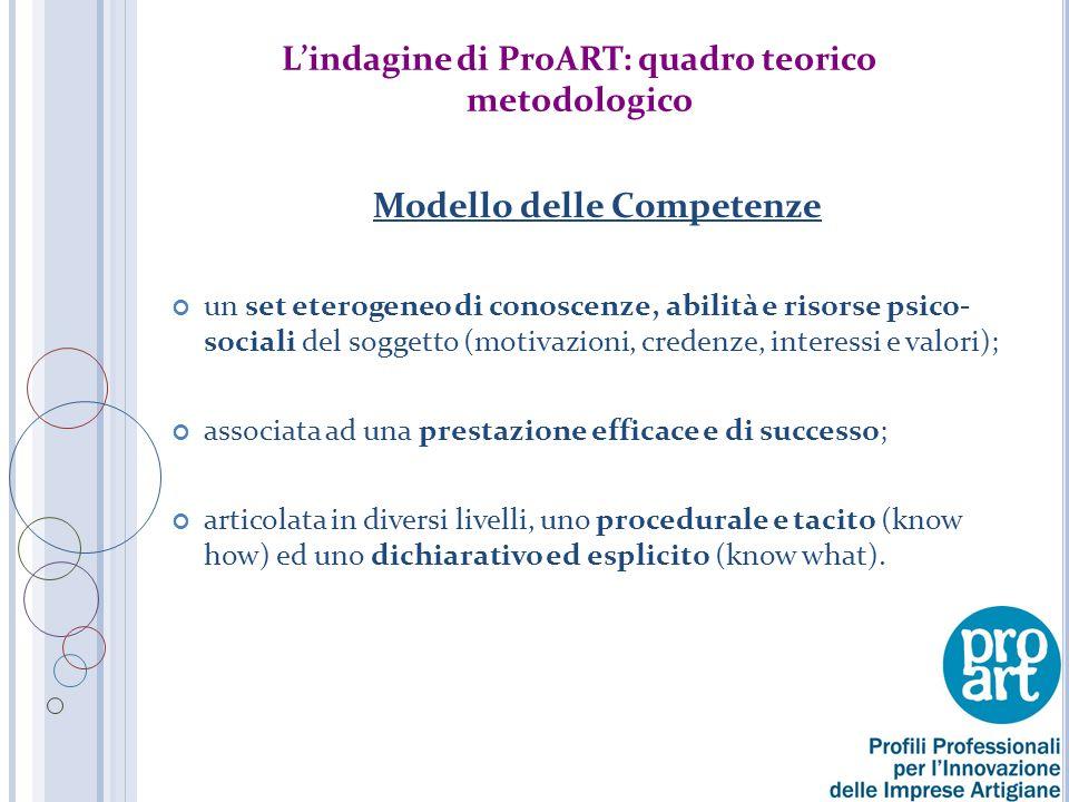 Il Questionario: Somministrato a un campione di 100 PMI artigiane della Provincia di Bari suddiviso in 5 classi settoriali (Codici ATECO 2007): Produzione di beni (P), Manutenzione/commercio (M), Costruzioni/impianti (C), Servizi per la persona (S), Altri servizi (A) _____________________________________________ Area delle Conoscenze (Set di conoscenze tecniche – normative, informatiche, gestione dei processi) Area delle Competenze Trasversali (Insieme di Abilità e Comportamenti – gestione dei conflitti, relazionali interne/esterne) Area dell'Immagine di Professionalità (Insieme delle esperienze pregresse e identifica i cambiamenti auspicabili da mettere in atto – visibilità, networking)