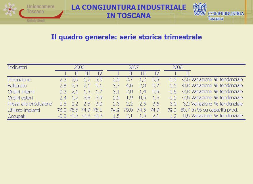 La produzione industriale per dimensione aziendale LA CONGIUNTURA INDUSTRIALE IN TOSCANA Le medie imprese sono state quelle maggiormente in grado di attutire i contraccolpi della crisi …
