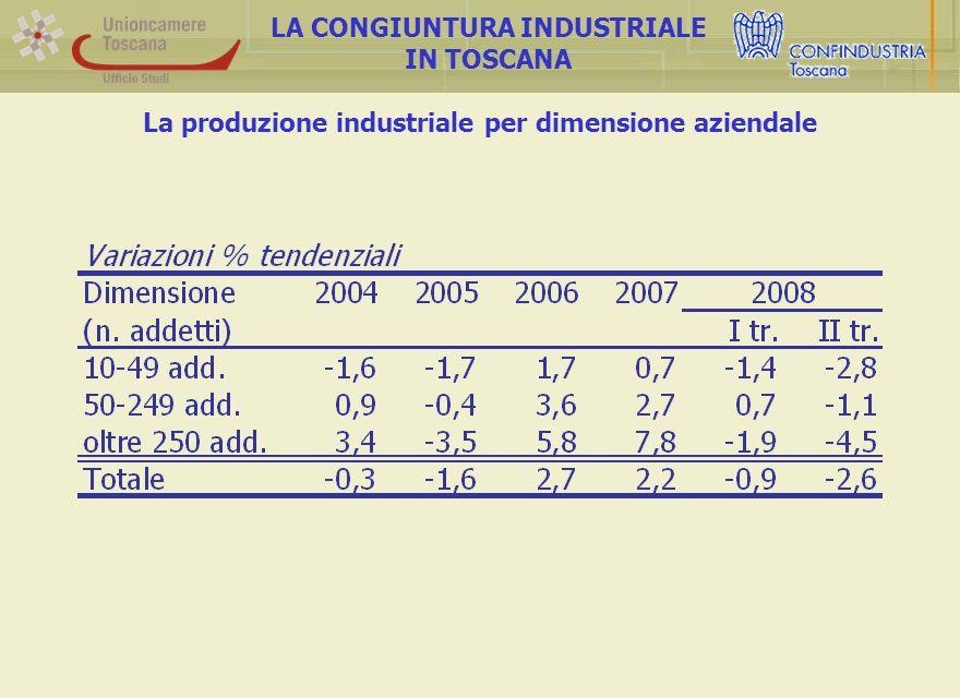 La produzione industriale per settore di attività LA CONGIUNTURA INDUSTRIALE IN TOSCANA … così come, a livello settoriale, è avvenuto per elettronica, alimentare e meccanica.