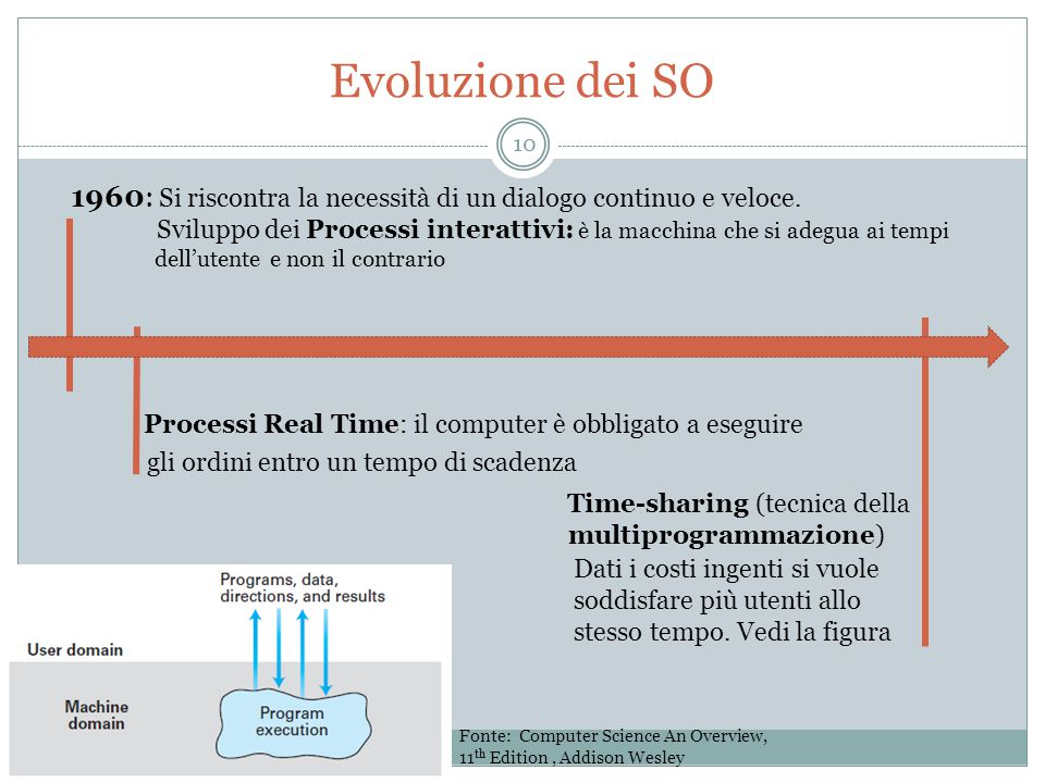 Evoluzione dei SO 1960: Si riscontra la necessità di un dialogo continuo e veloce.