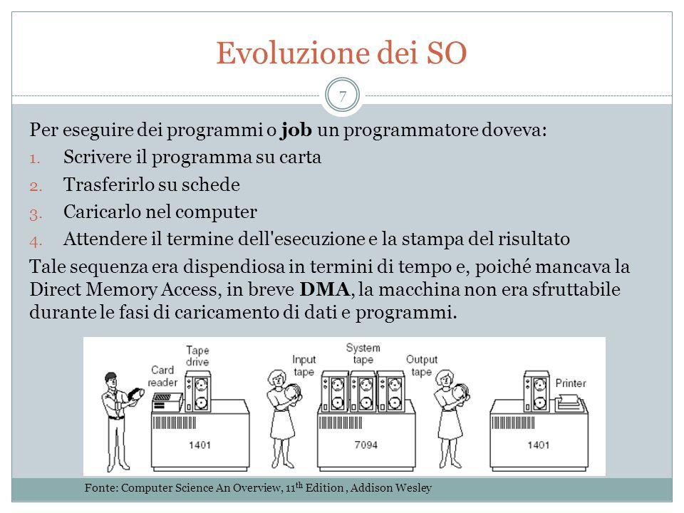 Evoluzione dei SO Per eseguire dei programmi o job un programmatore doveva: 1.