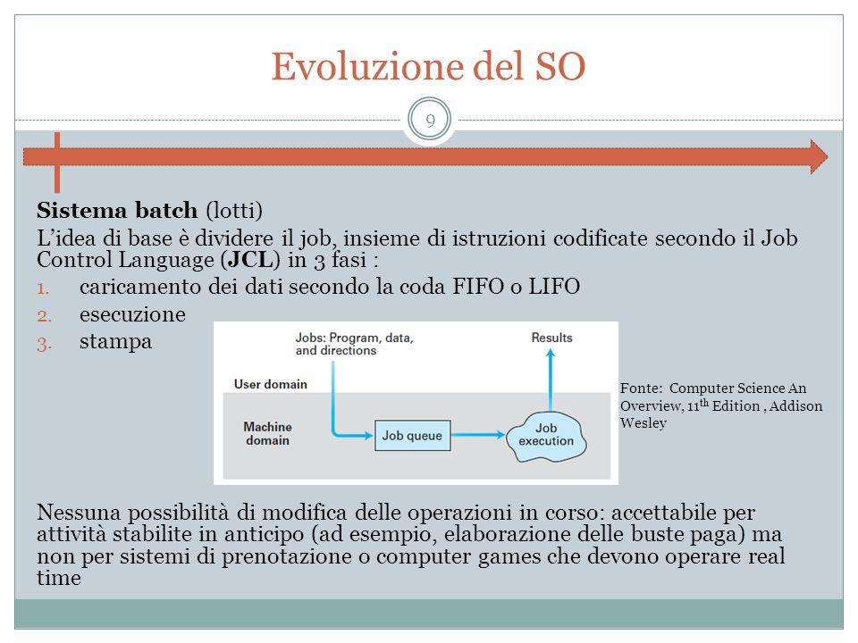 Evoluzione del SO Sistema batch (lotti) L'idea di base è dividere il job, insieme di istruzioni codificate secondo il Job Control Language (JCL) in 3 fasi : 1.