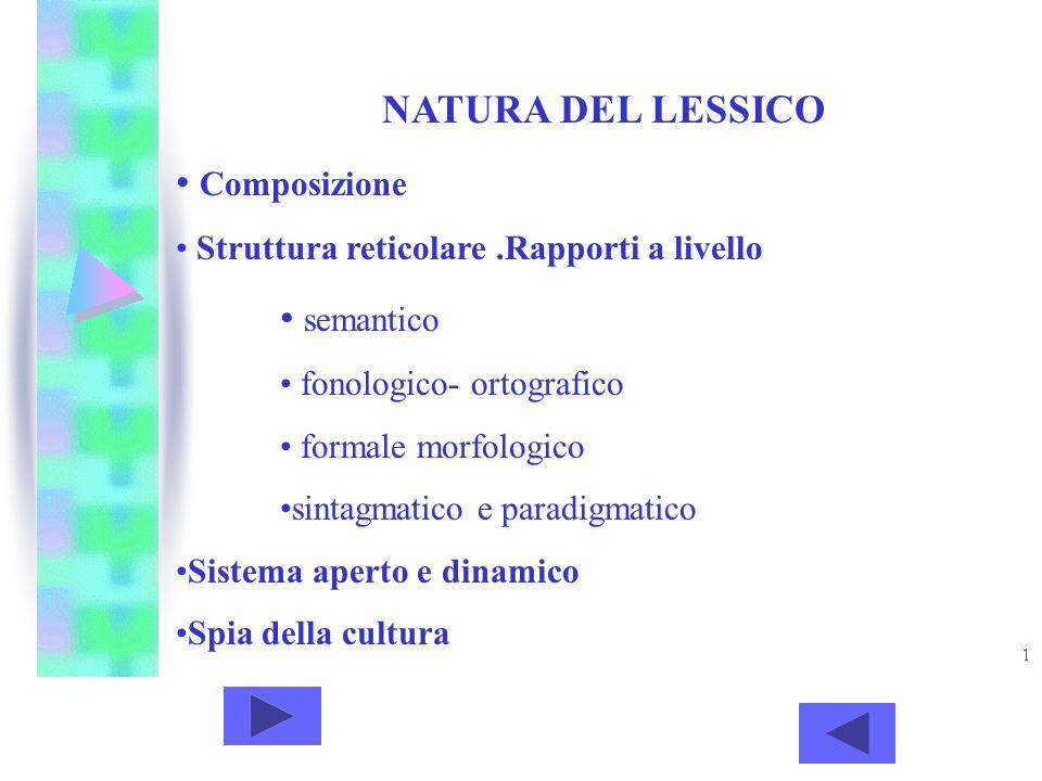 NATURA DEL LESSICO Composizione Struttura reticolare.Rapporti a livello semantico fonologico- ortografico formale morfologico sintagmatico e paradigma
