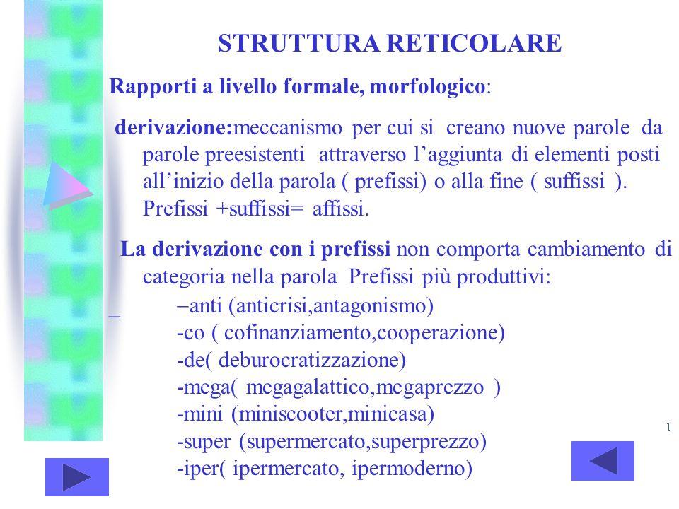 STRUTTURA RETICOLARE Rapporti a livello formale, morfologico: derivazione:meccanismo per cui si creano nuove parole da parole preesistenti attraverso