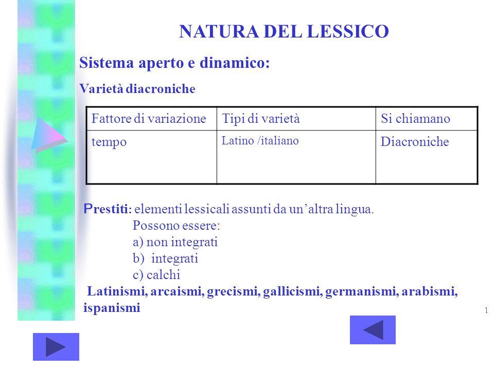 NATURA DEL LESSICO Sistema aperto e dinamico: Varietà diacroniche Fattore di variazioneTipi di varietàSi chiamano tempo Latino /italiano Diacroniche P
