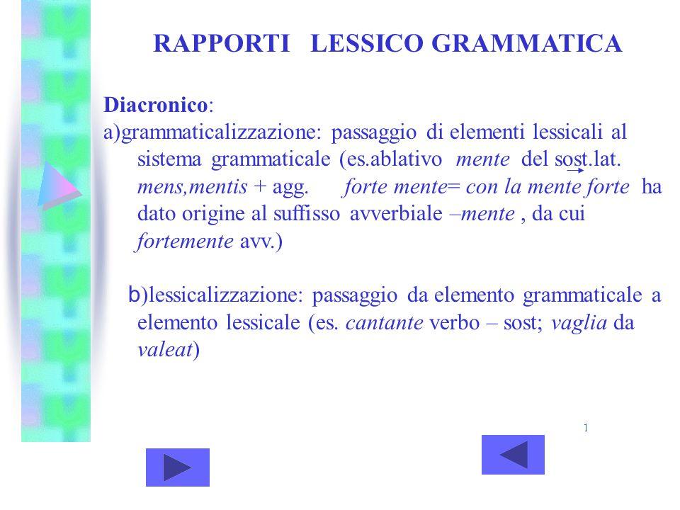 RAPPORTI LESSICO GRAMMATICA Diacronico: a)grammaticalizzazione: passaggio di elementi lessicali al sistema grammaticale (es.ablativo mente del sost.la