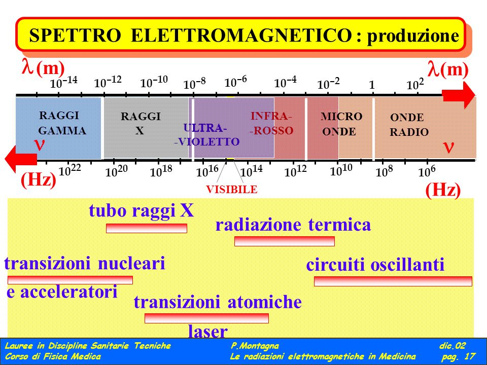 SPETTRO ELETTROMAGNETICO : produzione ONDE RADIO MICRO ONDE INFRA- -ROSSO VISIBILE ULTRA- -VIOLETTO RAGGI X GAMMA 10 2 1 10 –2 10 –4 10 –6 10 –8 10 –10 10 –12 10 –14 (m) (m) (Hz) (Hz) 10 6 10 8 10 10 12 10 14 10 16 10 18 10 20 10 22 X circuiti oscillanti ONDE RADIO MICRO ONDE radiazione termica MICRO ONDE INFRA- -ROSSO -VIOLETTO transizioni atomiche -VIOLETTO -ROSSO INFRA- ULTRA- laser tubo raggi X RAGGI ULTRA- -VIOLETTO X transizioni nucleari e acceleratori GAMMA RAGGI Lauree in Discipline Sanitarie Tecniche P.Montagna dic.02 Corso di Fisica Medica Le radiazioni elettromagnetiche in Medicina pag.