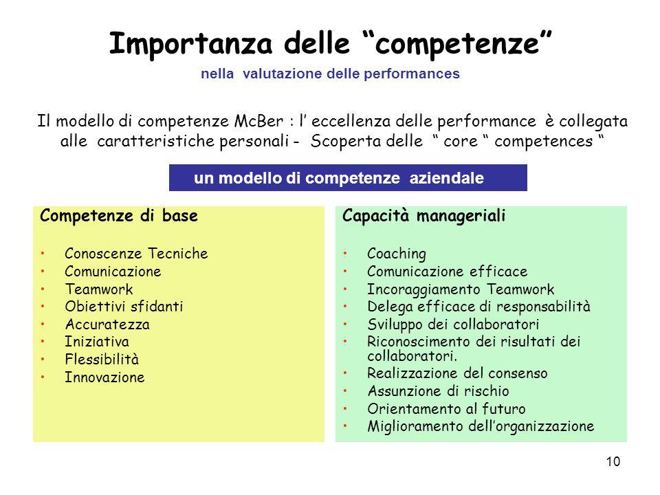 """10 Importanza delle """"competenze"""" nella valutazione delle performances Competenze di base Conoscenze Tecniche Comunicazione Teamwork Obiettivi sfidanti"""