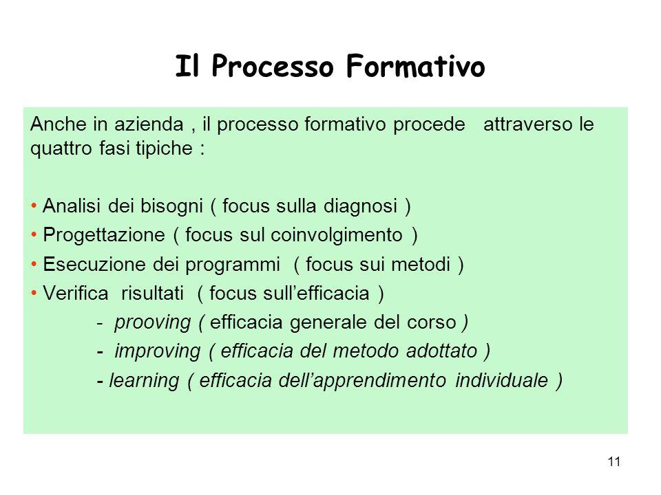11 Il Processo Formativo Anche in azienda, il processo formativo procede attraverso le quattro fasi tipiche : Analisi dei bisogni ( focus sulla diagnosi ) Progettazione ( focus sul coinvolgimento ) Esecuzione dei programmi ( focus sui metodi ) Verifica risultati ( focus sull'efficacia ) - prooving ( efficacia generale del corso ) - improving ( efficacia del metodo adottato ) - learning ( efficacia dell'apprendimento individuale )