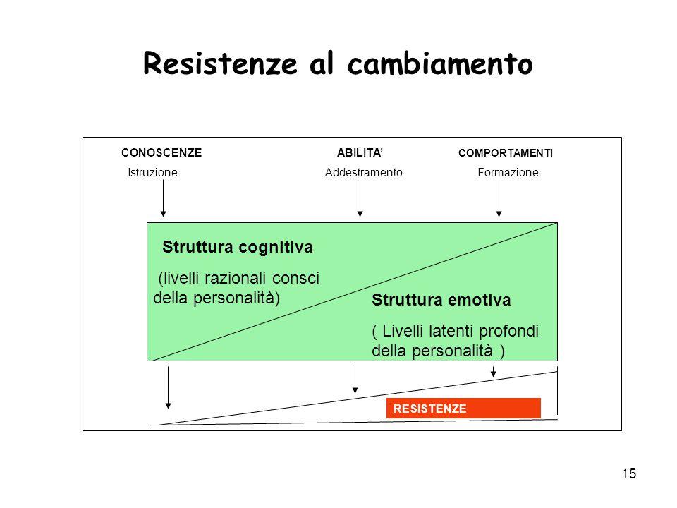 15 Resistenze al cambiamento CONOSCENZE ABILITA' COMPORTAMENTI Istruzione Addestramento Formazione Struttura cognitiva (livelli razionali consci della
