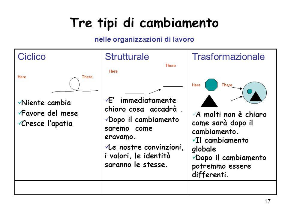 17 Tre tipi di cambiamento nelle organizzazioni di lavoro Ciclico Here There Niente cambia Favore del mese Cresce l'apatia Strutturale There Here E' i