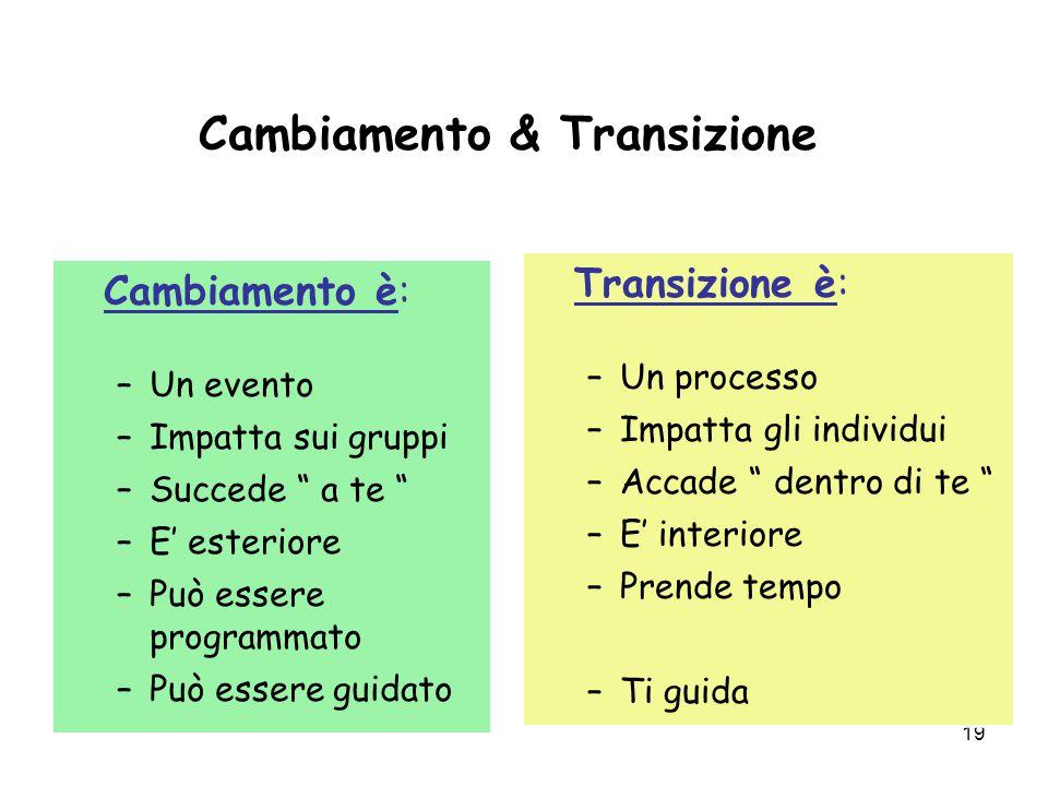 """19 Cambiamento & Transizione Cambiamento è: –Un evento –Impatta sui gruppi –Succede """" a te """" –E' esteriore –Può essere programmato –Può essere guidato"""