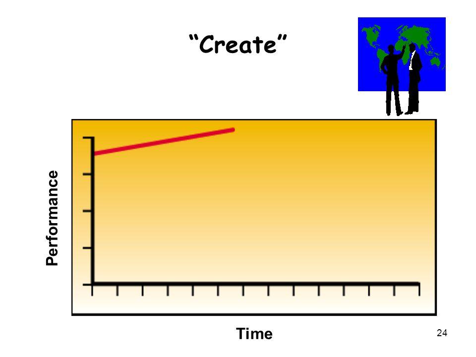 "24 ""Create"" Performance Time"