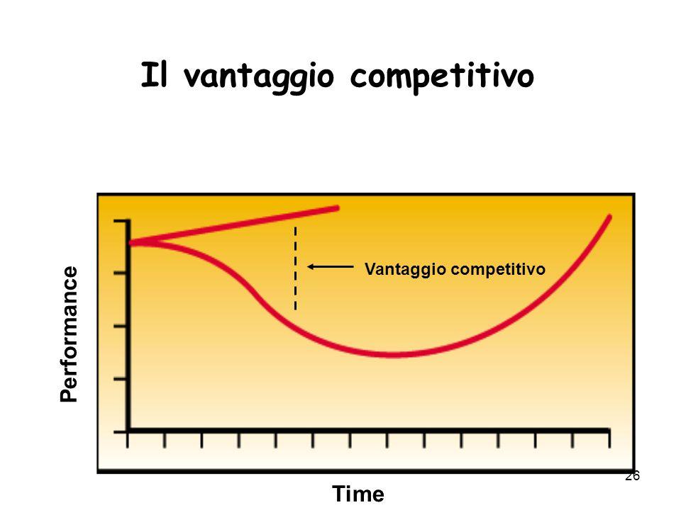 26 Il vantaggio competitivo Performance Time Vantaggio competitivo