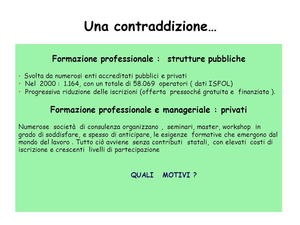 28 Una contraddizione… Formazione professionale : strutture pubbliche Svolta da numerosi enti accreditati pubblici e privati Nel 2000 : 1.164, con un