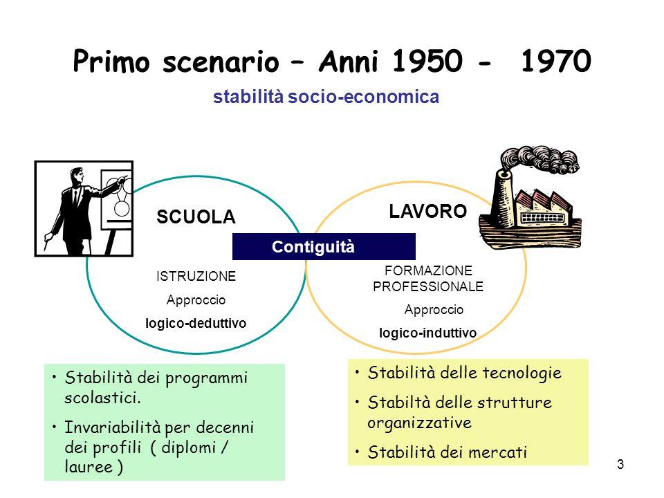 3 Primo scenario – Anni 1950 - 1970 stabilità socio-economica SCUOLA ISTRUZIONE Approccio logico-deduttivo LAVORO FORMAZIONE PROFESSIONALE Approccio logico-induttivo Stabilità dei programmi scolastici.