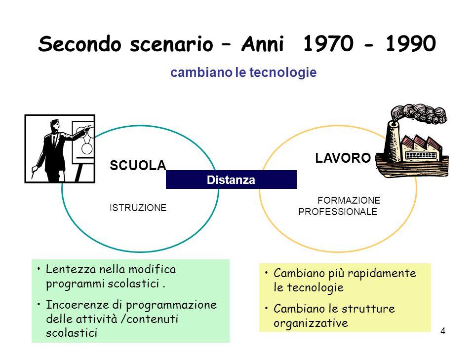 4 Secondo scenario – Anni 1970 - 1990 cambiano le tecnologie SCUOLA ISTRUZIONE LAVORO FORMAZIONE PROFESSIONALE Lentezza nella modifica programmi scola