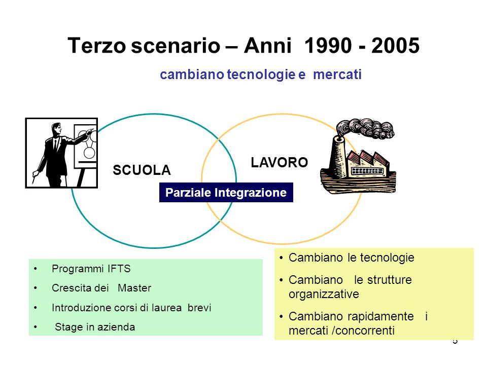 5 Terzo scenario – Anni 1990 - 2005 cambiano tecnologie e mercati SCUOLA LAVORO Programmi IFTS Crescita dei Master Introduzione corsi di laurea brevi