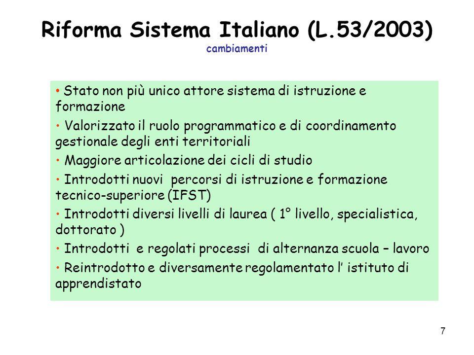 7 Riforma Sistema Italiano (L.53/2003) cambiamenti Stato non più unico attore sistema di istruzione e formazione Valorizzato il ruolo programmatico e
