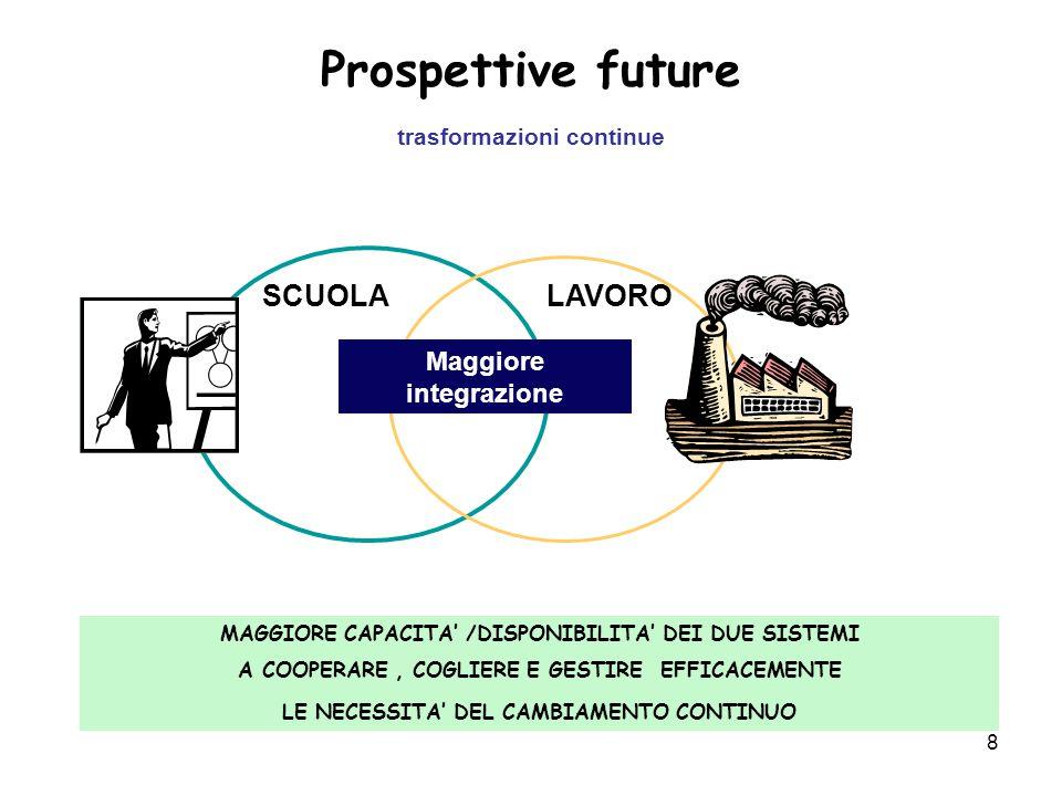 8 Prospettive future trasformazioni continue SCUOLA LAVORO Maggiore integrazione MAGGIORE CAPACITA' /DISPONIBILITA' DEI DUE SISTEMI A COOPERARE, COGLIERE E GESTIRE EFFICACEMENTE LE NECESSITA' DEL CAMBIAMENTO CONTINUO