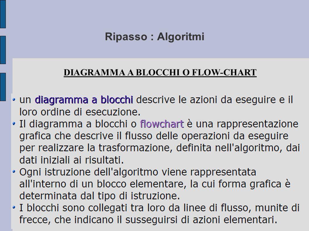 Ripasso : Algoritmi Elementi di un diagrammi a blocchi