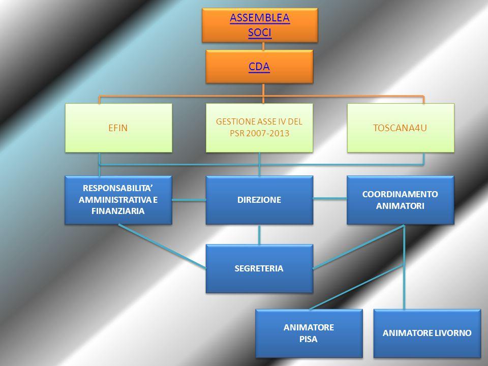 COORDINAMENTO ANIMATORI DIREZIONE RESPONSABILITA' AMMINISTRATIVA E FINANZIARIA ANIMATORE LIVORNO ANIMATORE PISA ANIMATORE PISA SEGRETERIA EFIN TOSCANA4U GESTIONE ASSE IV DEL PSR 2007-2013 CDA ASSEMBLEA SOCI ASSEMBLEA SOCI