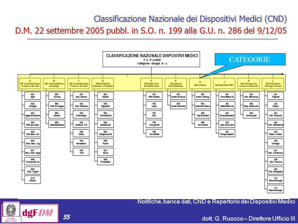 Notifiche, banca dati, CND e Repertorio dei Dispositivi Medici dott. G. Ruocco – Direttore Ufficio III dgFDM MINISTERO DELLA SALUTE 55 Classificazione