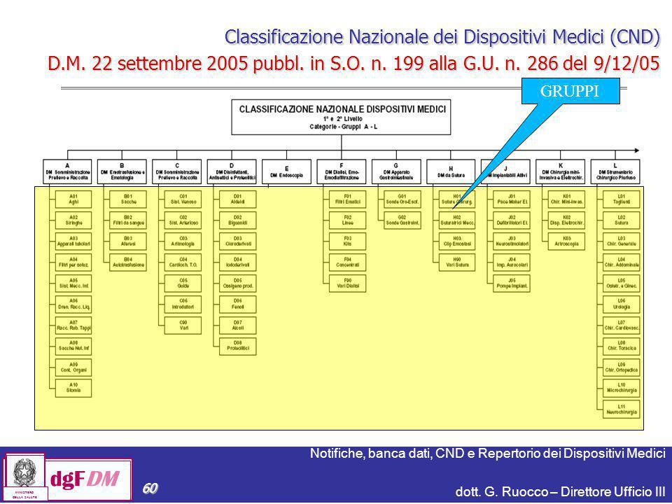 Notifiche, banca dati, CND e Repertorio dei Dispositivi Medici dott. G. Ruocco – Direttore Ufficio III dgFDM MINISTERO DELLA SALUTE 60 Classificazione