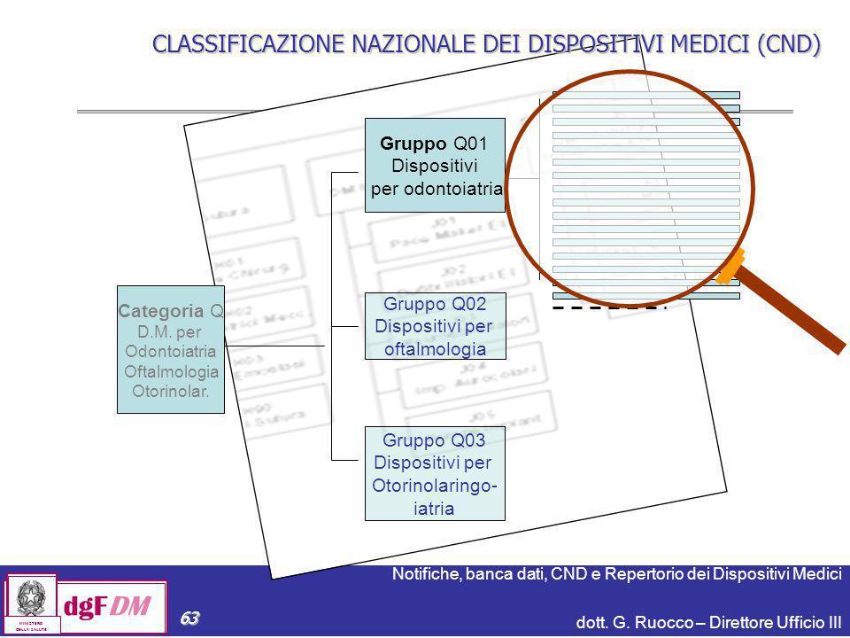 Notifiche, banca dati, CND e Repertorio dei Dispositivi Medici dott. G. Ruocco – Direttore Ufficio III dgFDM MINISTERO DELLA SALUTE 63 CLASSIFICAZIONE