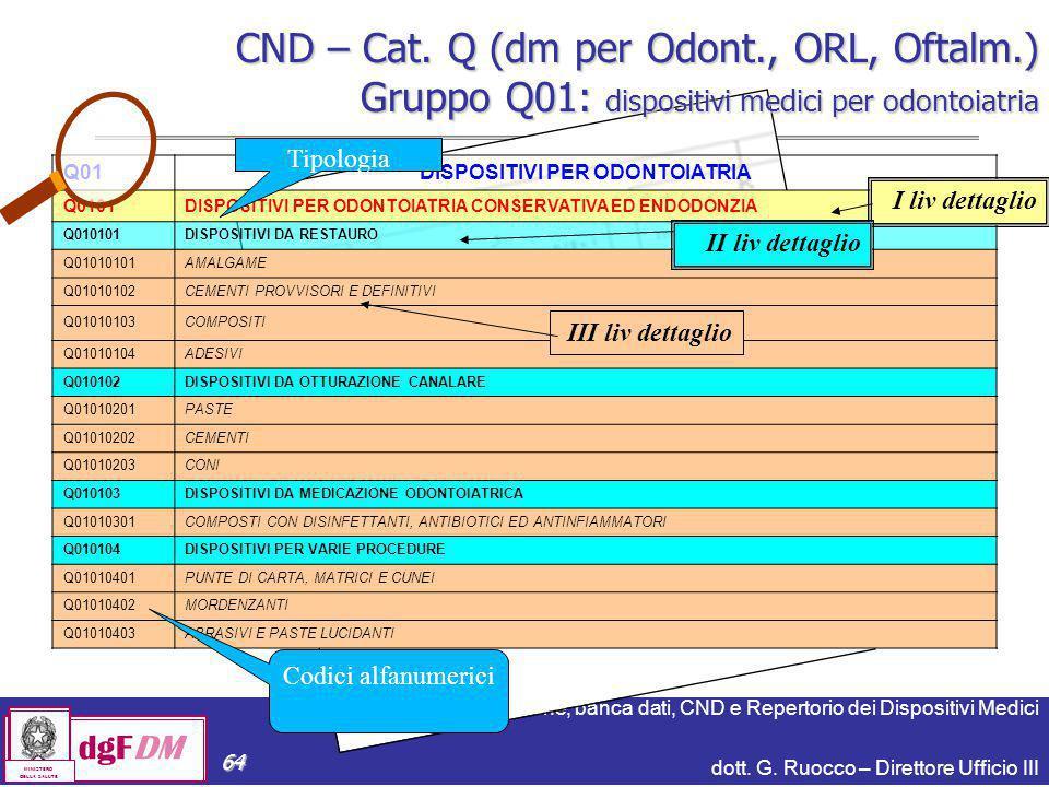 Notifiche, banca dati, CND e Repertorio dei Dispositivi Medici dott. G. Ruocco – Direttore Ufficio III dgFDM MINISTERO DELLA SALUTE 64 CND – Cat. Q (d