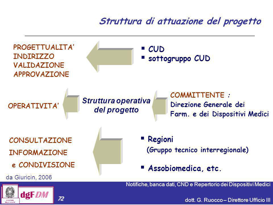 Notifiche, banca dati, CND e Repertorio dei Dispositivi Medici dott. G. Ruocco – Direttore Ufficio III dgFDM MINISTERO DELLA SALUTE 72 COMMITTENTE : D