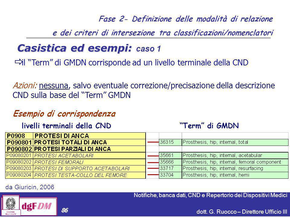 Notifiche, banca dati, CND e Repertorio dei Dispositivi Medici dott. G. Ruocco – Direttore Ufficio III dgFDM MINISTERO DELLA SALUTE 86 Azioni: nessuna