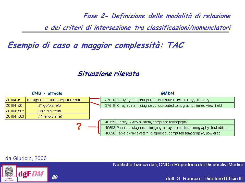Notifiche, banca dati, CND e Repertorio dei Dispositivi Medici dott. G. Ruocco – Direttore Ufficio III dgFDM MINISTERO DELLA SALUTE 89 Situazione rile