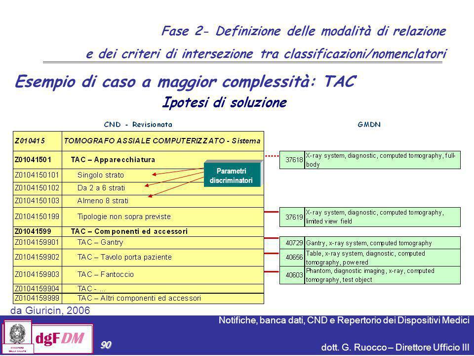 Notifiche, banca dati, CND e Repertorio dei Dispositivi Medici dott. G. Ruocco – Direttore Ufficio III dgFDM MINISTERO DELLA SALUTE 90 Esempio di caso