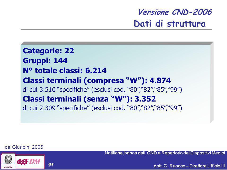 Notifiche, banca dati, CND e Repertorio dei Dispositivi Medici dott. G. Ruocco – Direttore Ufficio III dgFDM MINISTERO DELLA SALUTE 94 Versione CND-20
