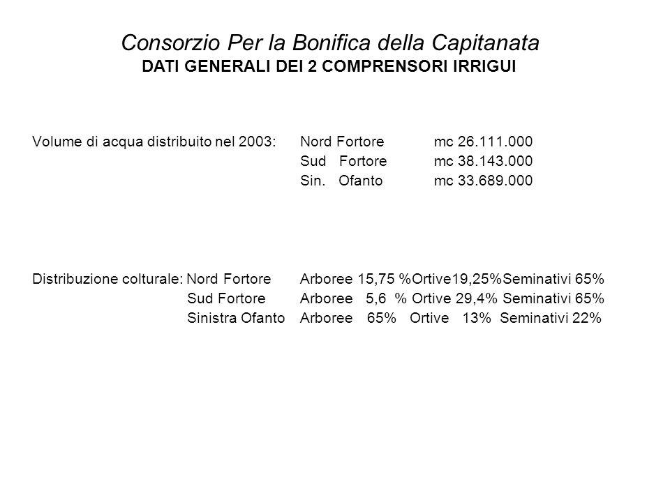 Volume di acqua distribuito nel 2003: Nord Fortore mc 26.111.000 Sud Fortore mc 38.143.000 Sin. Ofanto mc 33.689.000 Distribuzione colturale: Nord For
