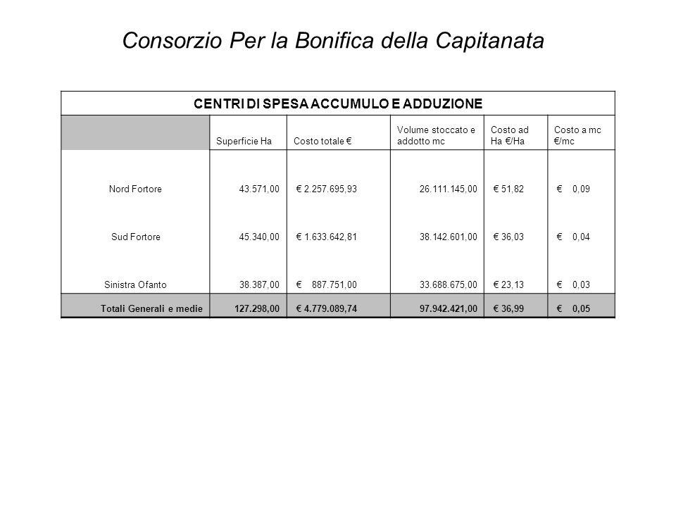 CENTRI DI SPESA ACCUMULO E ADDUZIONE Superficie HaCosto totale € Volume stoccato e addotto mc Costo ad Ha €/Ha Costo a mc €/mc Nord Fortore43.571,00 €