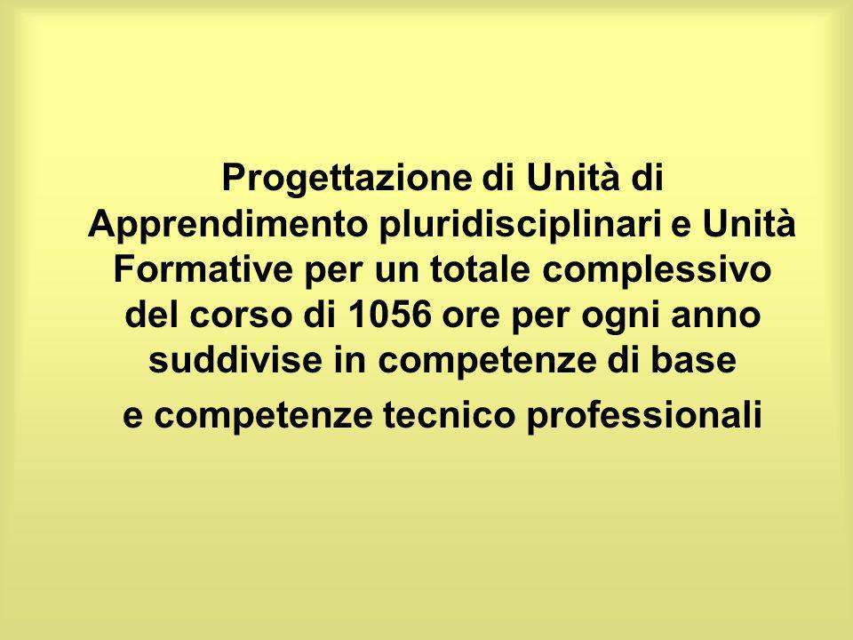Progettazione di Unità di Apprendimento pluridisciplinari e Unità Formative per un totale complessivo del corso di 1056 ore per ogni anno suddivise in