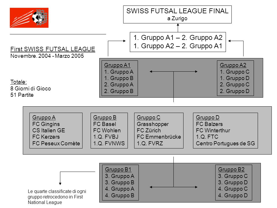 SWISS FUTSAL LEAGUE First National League Novembre 2004 - Marzo 2005 16 Squadre I Finalisti sono promossi in SWISS FUTSAL LEAGUE Retrocedono in 3a.