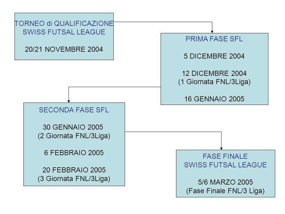 TORNEO di QUALIFICAZIONE SWISS FUTSAL LEAGUE 20/21 NOVEMBRE 2004 PRIMA FASE SFL 5 DICEMBRE 2004 12 DICEMBRE 2004 (1 Giornata FNL/3Liga) 16 GENNAIO 2005 SECONDA FASE SFL 30 GENNAIO 2005 (2 Giornata FNL/3Liga) 6 FEBBRAIO 2005 20 FEBBRAIO 2005 (3 Giornata FNL/3Liga) FASE FINALE SWISS FUTSAL LEAGUE 5/6 MARZO 2005 (Fase Finale FNL/3 Liga)
