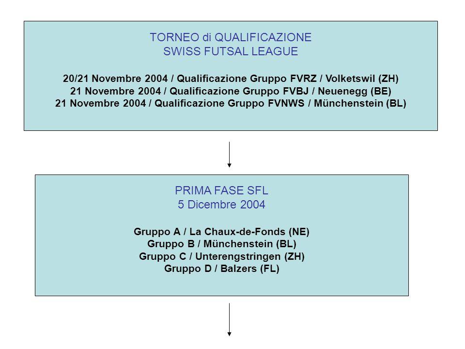 TORNEO di QUALIFICAZIONE SWISS FUTSAL LEAGUE 20/21 Novembre 2004 / Qualificazione Gruppo FVRZ / Volketswil (ZH) 21 Novembre 2004 / Qualificazione Gruppo FVBJ / Neuenegg (BE) 21 Novembre 2004 / Qualificazione Gruppo FVNWS / Münchenstein (BL) PRIMA FASE SFL 5 Dicembre 2004 Gruppo A / La Chaux-de-Fonds (NE) Gruppo B / Münchenstein (BL) Gruppo C / Unterengstringen (ZH) Gruppo D / Balzers (FL)