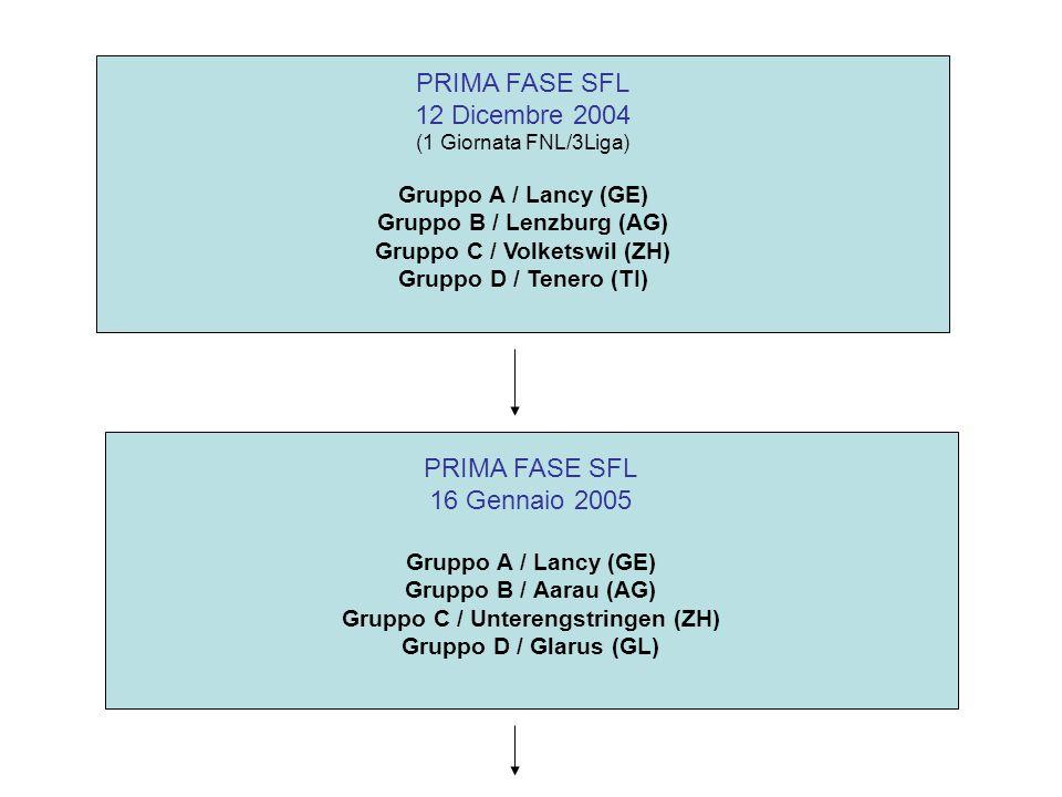 PRIMA FASE SFL 12 Dicembre 2004 (1 Giornata FNL/3Liga) Gruppo A / Lancy (GE) Gruppo B / Lenzburg (AG) Gruppo C / Volketswil (ZH) Gruppo D / Tenero (TI) PRIMA FASE SFL 16 Gennaio 2005 Gruppo A / Lancy (GE) Gruppo B / Aarau (AG) Gruppo C / Unterengstringen (ZH) Gruppo D / Glarus (GL)