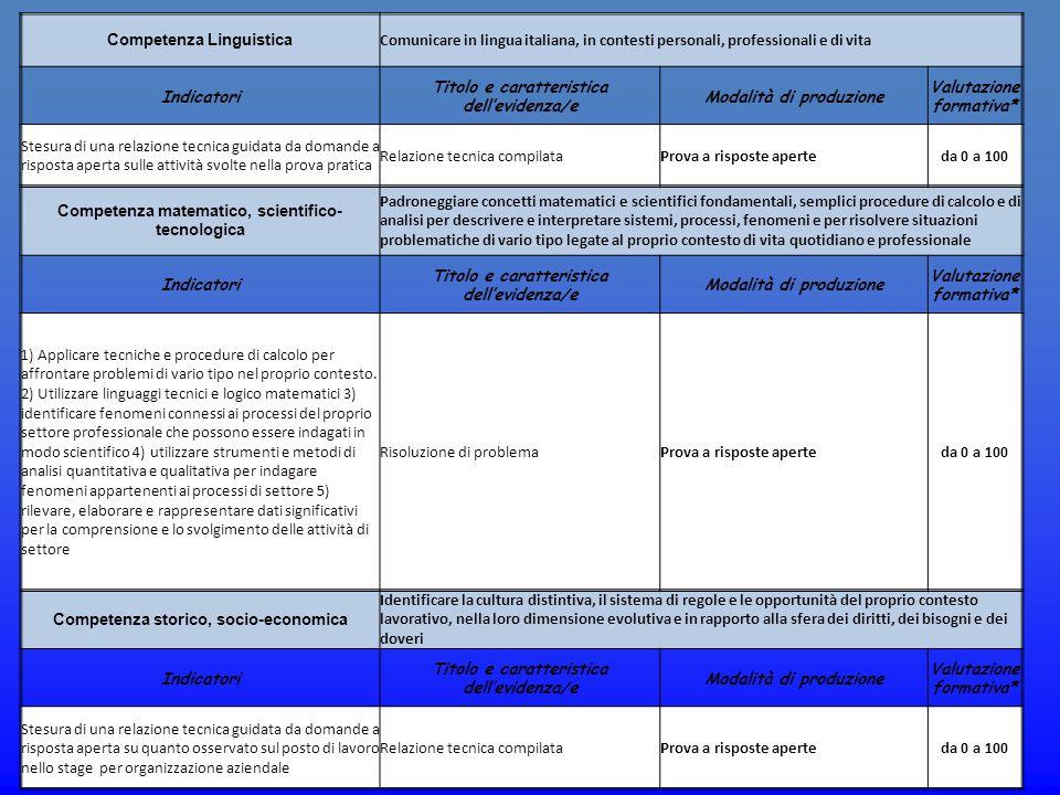 Competenza Linguistica Comunicare in lingua italiana, in contesti personali, professionali e di vita Indicatori Titolo e caratteristica dell'evidenza/