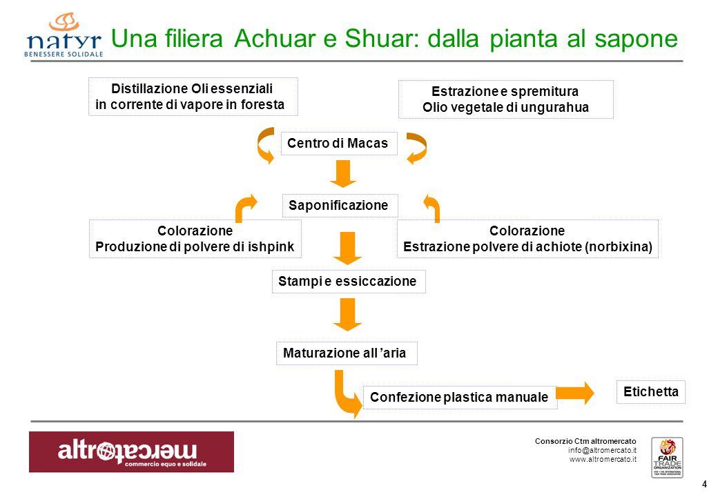 Consorzio Ctm altromercato info@altromercato.it www.altromercato.it 4 Una filiera Achuar e Shuar: dalla pianta al sapone Distillazione Oli essenziali