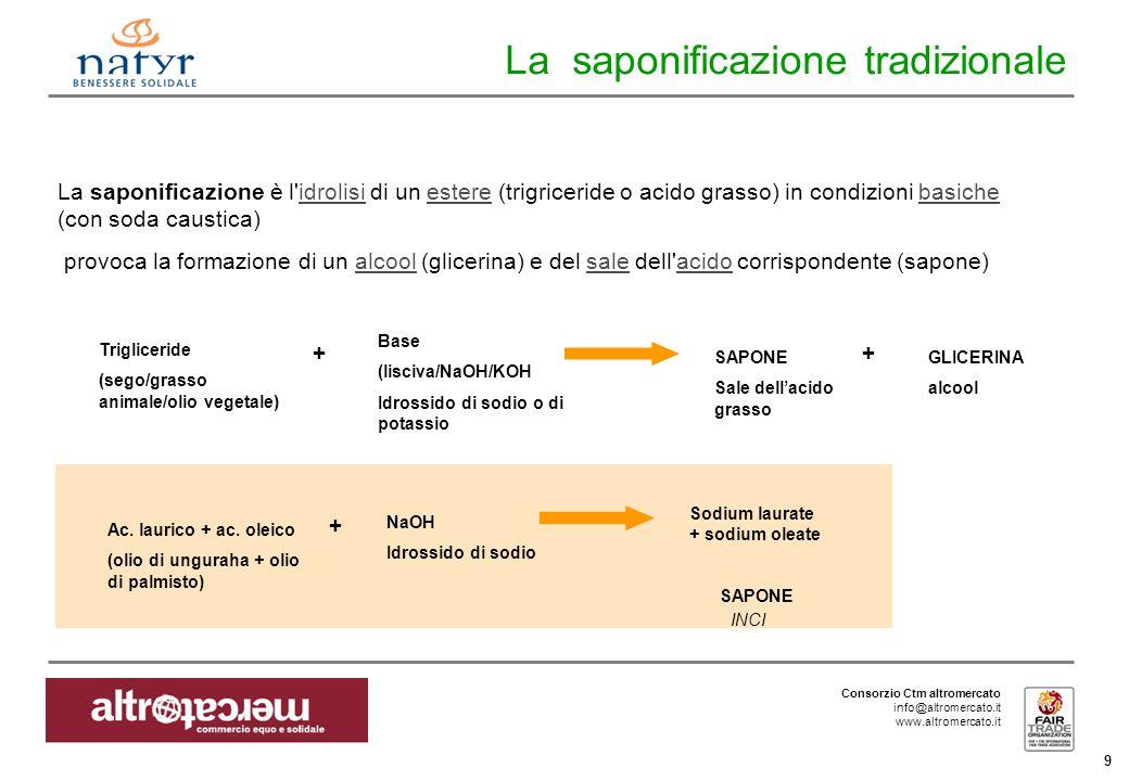 Consorzio Ctm altromercato info@altromercato.it www.altromercato.it 9 La saponificazione tradizionale La saponificazione è l idrolisi di un estere (trigriceride o acido grasso) in condizioni basiche (con soda caustica)idrolisiesterebasiche provoca la formazione di un alcool (glicerina) e del sale dell acido corrispondente (sapone)alcoolsaleacido Trigliceride (sego/grasso animale/olio vegetale) + Base (lisciva/NaOH/KOH Idrossido di sodio o di potassio SAPONE Sale dell'acido grasso + GLICERINA alcool Ac.