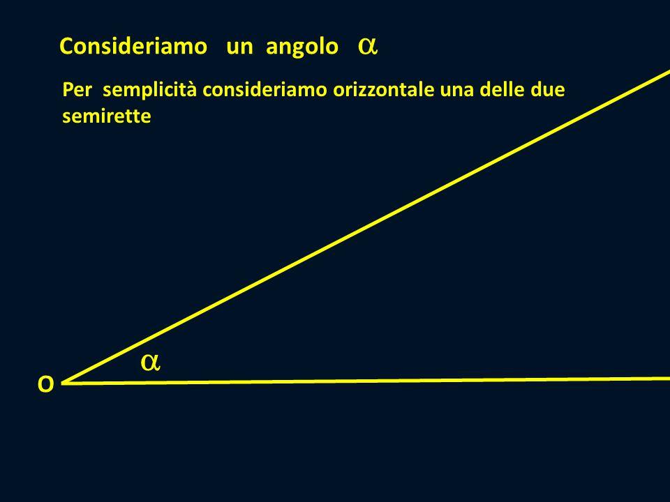 Consideriamo un angolo   Consideriamo il punto P P Dal punto P tracciamo un segmento PH perpendicolare all'altra semiretta H O