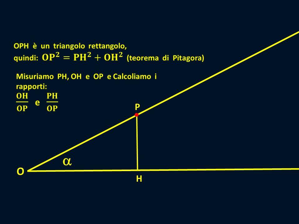  P H O Relazione tra teorema di Pitagora e seno e coseno di un angolo Il triangolo OHP è rettangolo, quindi possiamo scrivere, applicando il teorema di Pitagora: