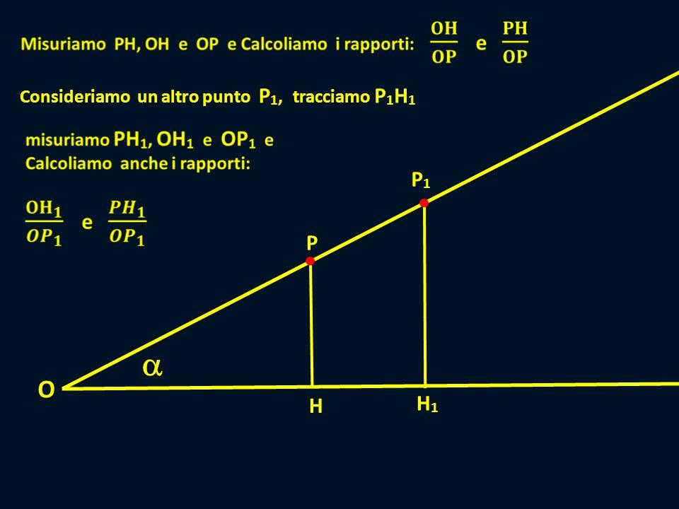  P H O P1P1 H1H1 Consideriamo un altro punto P 1,tracciamo P 1 H 1 P1P1 H1H1 P2P2 H2H2 Ripetiamo il tutto per un altro punto P 2