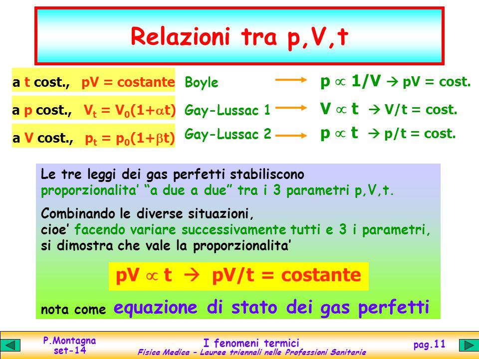 P.Montagna set-14 I fenomeni termici Fisica Medica – Lauree triennali nelle Professioni Sanitarie pag.11 Relazioni tra p,V,t a t cost., pV = costante Boyle p  1/V  pV = cost.