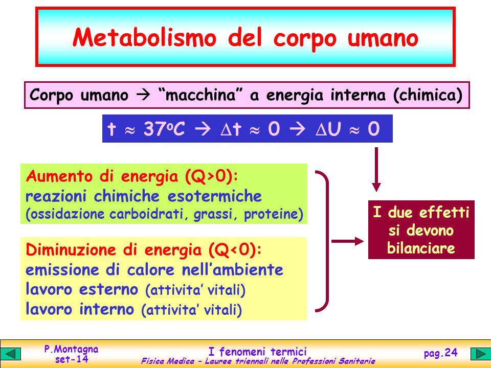 P.Montagna set-14 I fenomeni termici Fisica Medica – Lauree triennali nelle Professioni Sanitarie pag.24 Metabolismo del corpo umano Corpo umano  macchina a energia interna (chimica) t  37 o C   t  0   U  0 Aumento di energia (Q>0): reazioni chimiche esotermiche (ossidazione carboidrati, grassi, proteine) Diminuzione di energia (Q<0): emissione di calore nell'ambiente lavoro esterno (attivita' vitali) lavoro interno (attivita' vitali) I due effetti si devono bilanciare